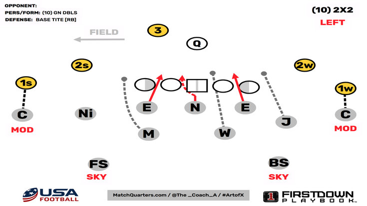 Defensive Trends Coverages Fronts And Pressures