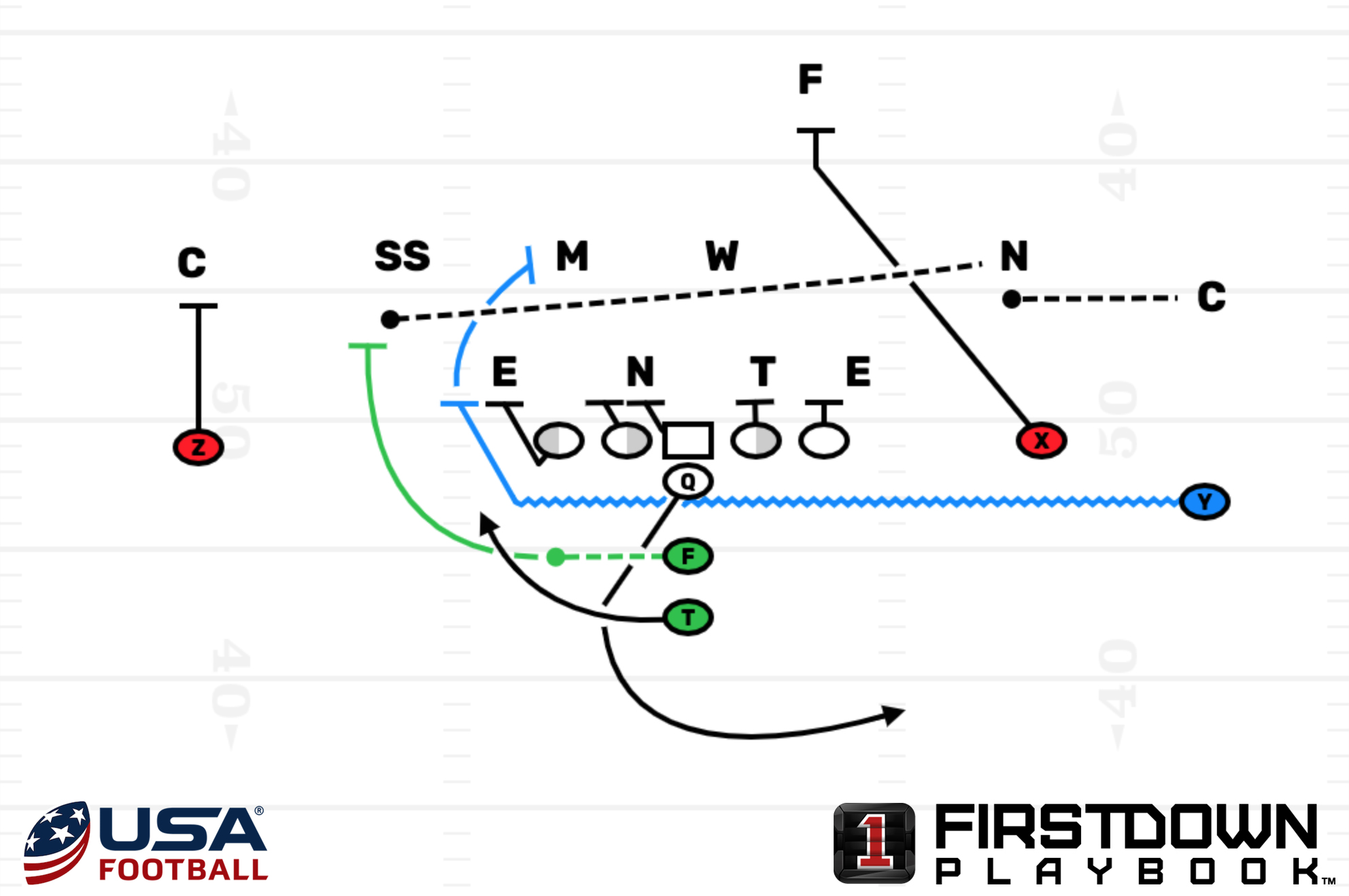 Learn How Nfl Offenses Use Multiple Motions To Attack Defenses