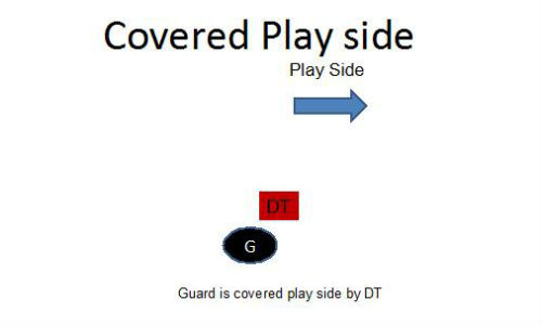 Strategies For Blocking Covered Vs Uncovered In Inside Zone Runs