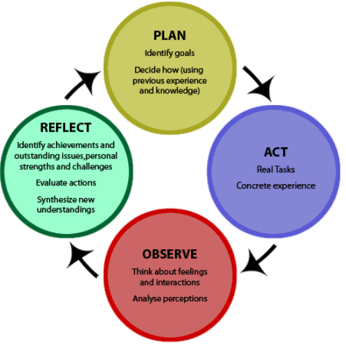 reflective practice in teaching Reflective practice for improving student learning john zubizarreta professor of english  general education program review/assessment academic advisement.