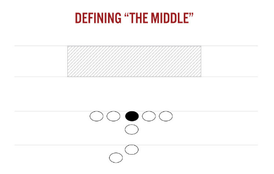 """Defining """"The Middle"""""""