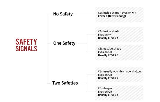 Safety Signals