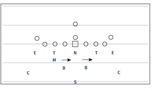 5 2 Defense Youth Football Playbook
