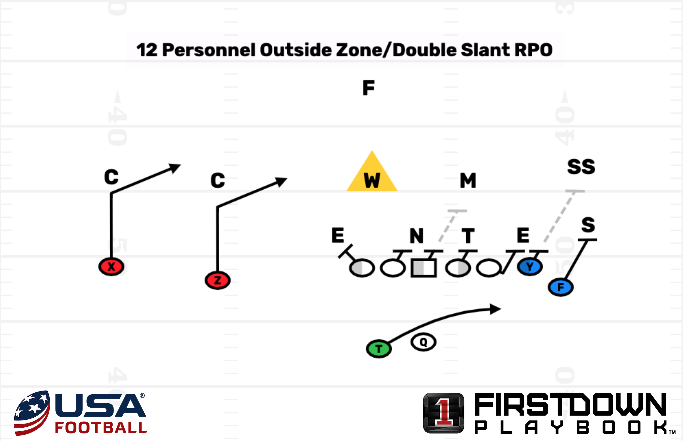 Outside Zone Double Slant RPO