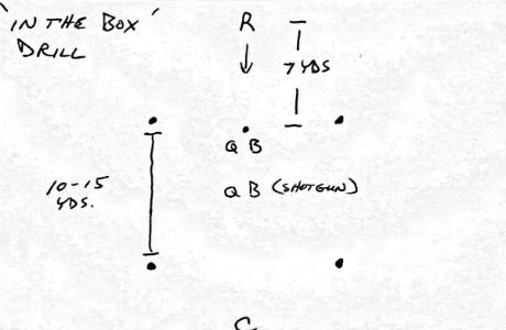 Box And One Drill Develops A Good Pass Rush In Flag Football