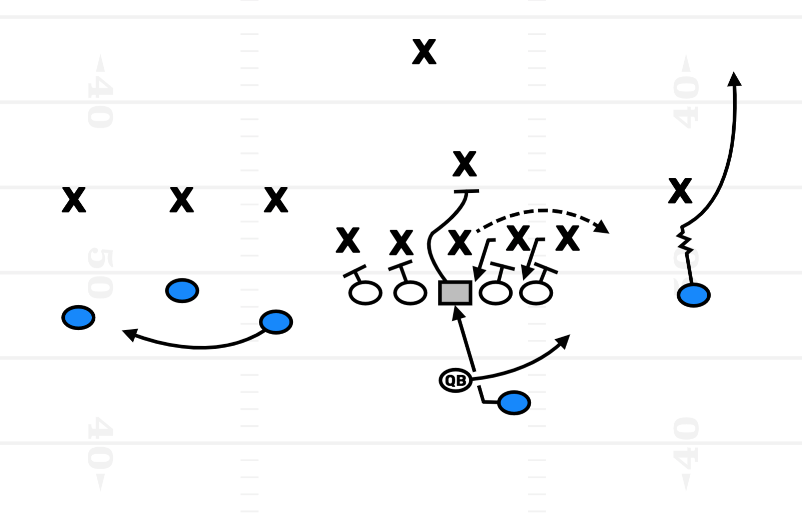 Bears Inside Zone RPO