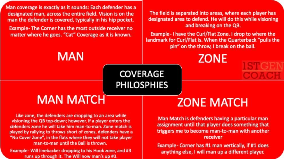Match Coverage