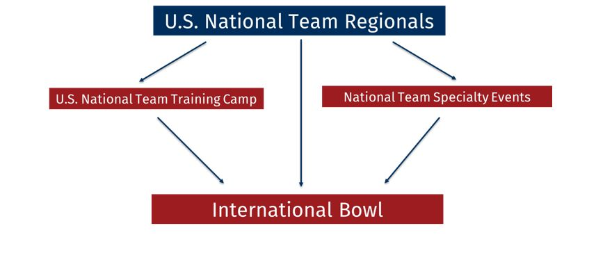NationalTeamgraphic2