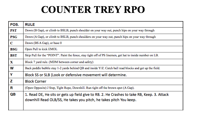 Counter Trey RPO Rules