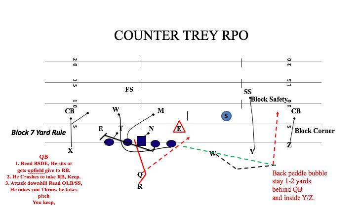 Counter Trey RPO