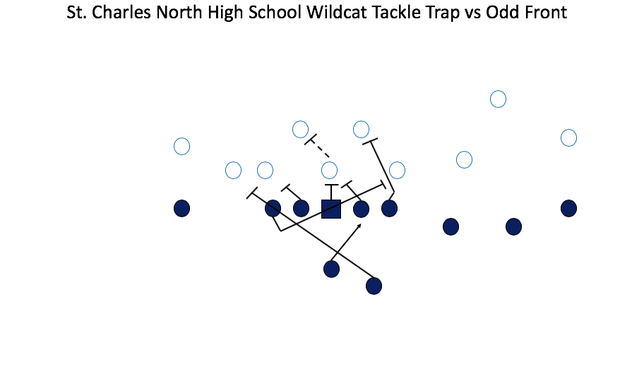 Tackle Trap versus an Odd Front