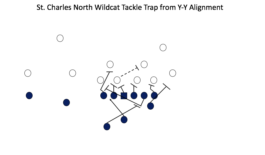 Tackle Trap from Y-Y Formation