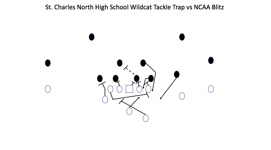 Tackle Trap vs NCAA Blitz