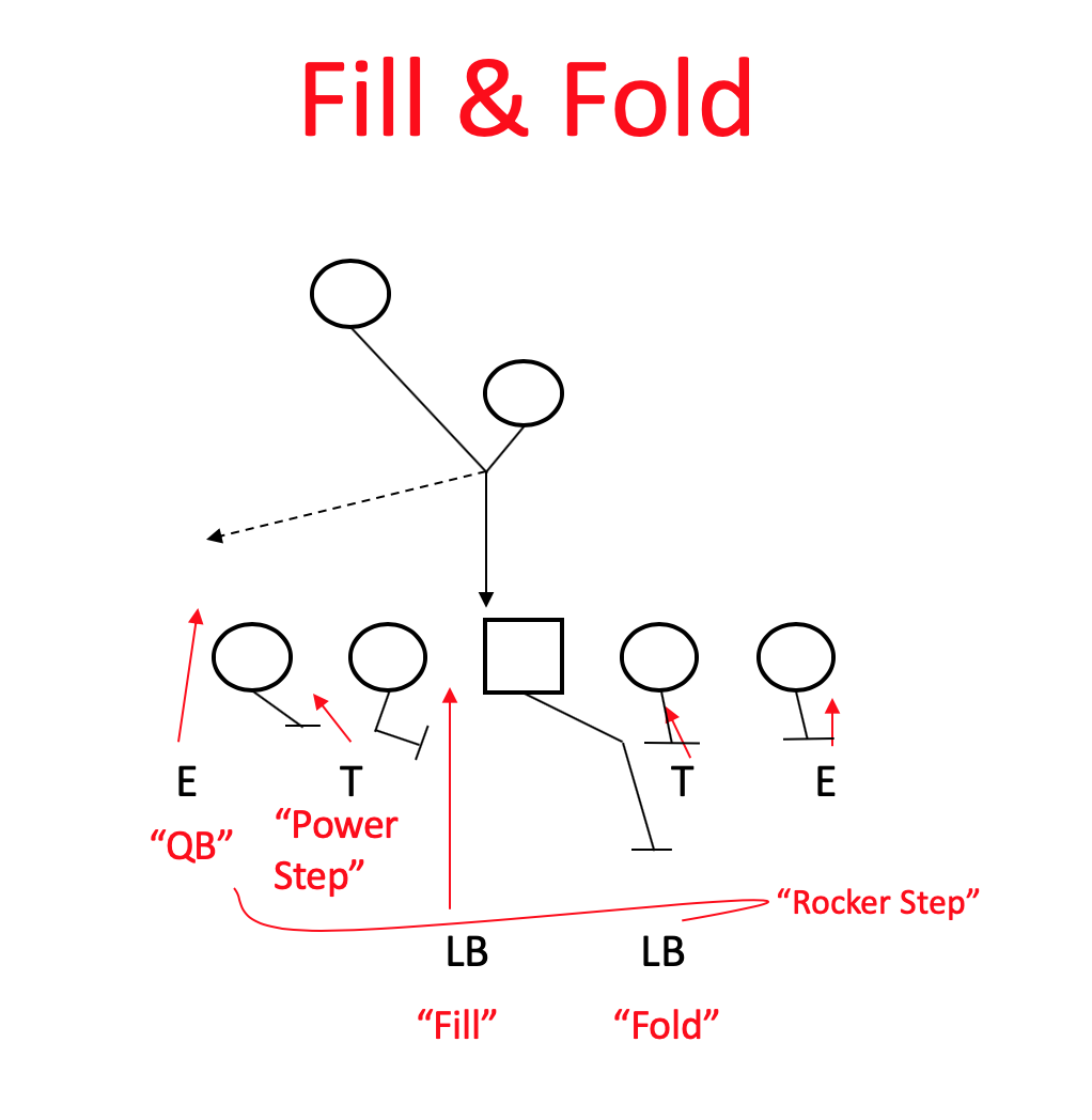 Fill and Fold
