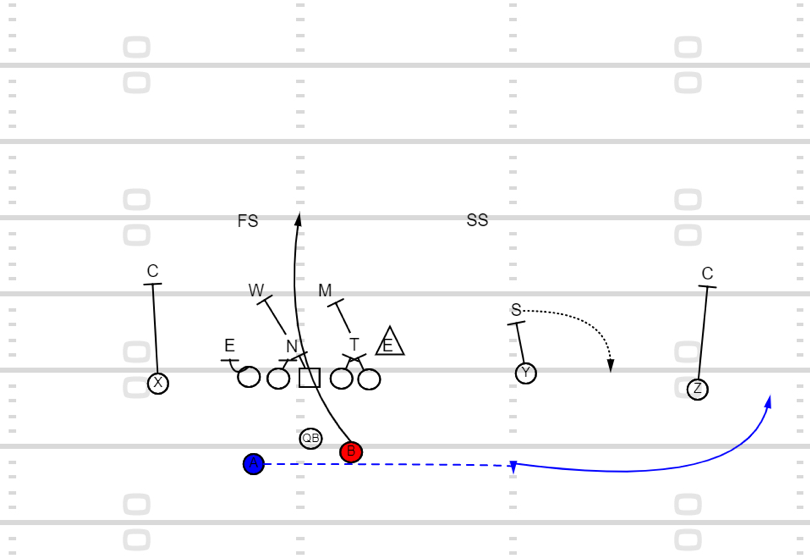 Using The Offseason To Build A Series Of Plays For Your Offense