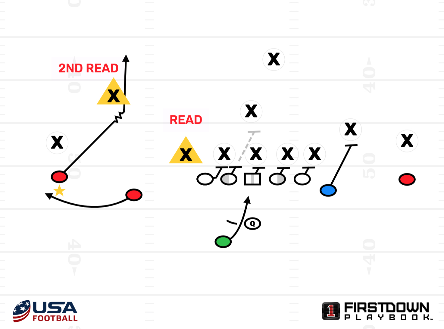 Wake Forest Triple Option