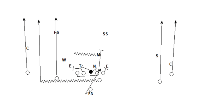 Baylor running play wildcat