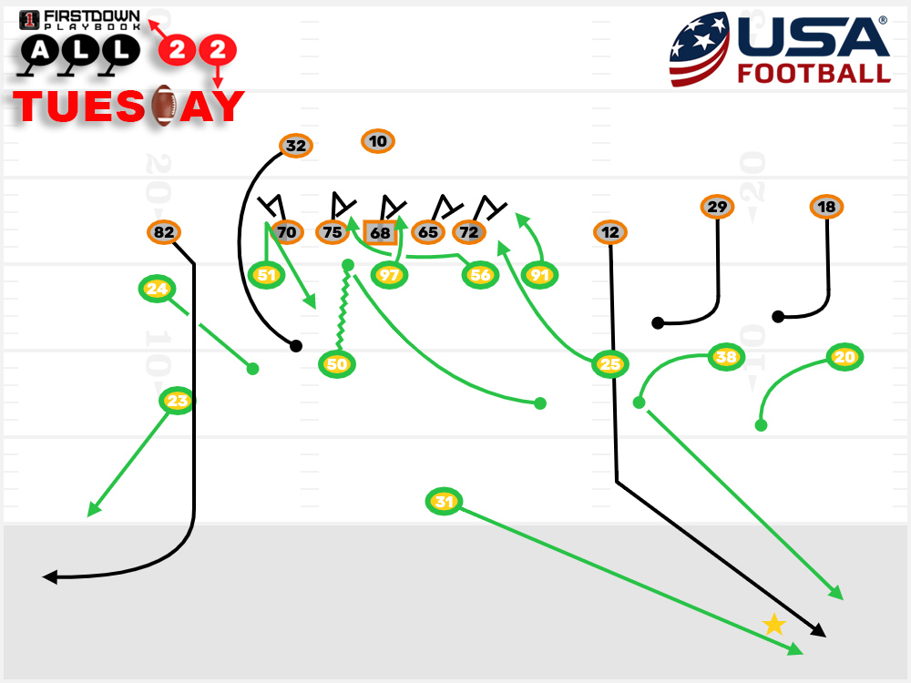 photo about High School Football Field Diagram Printable called 15 everyday living courses in opposition to soccer that shouldnt be missed