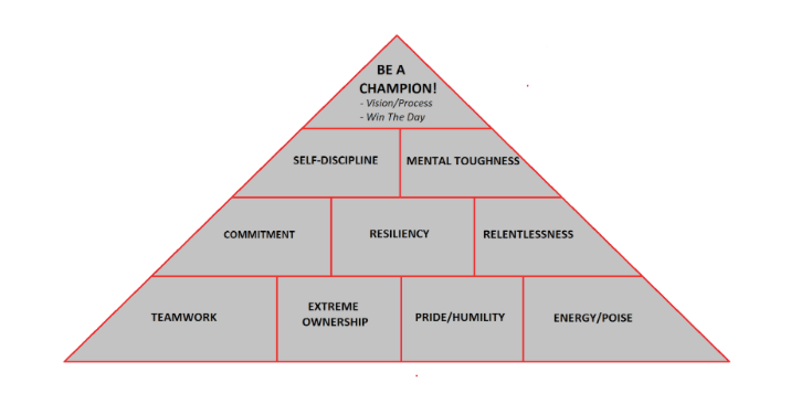 Goal pyramid