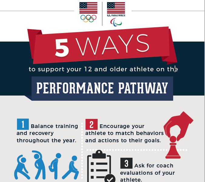 Performance Pathway