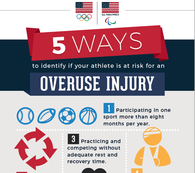 Risk Overuse Injury